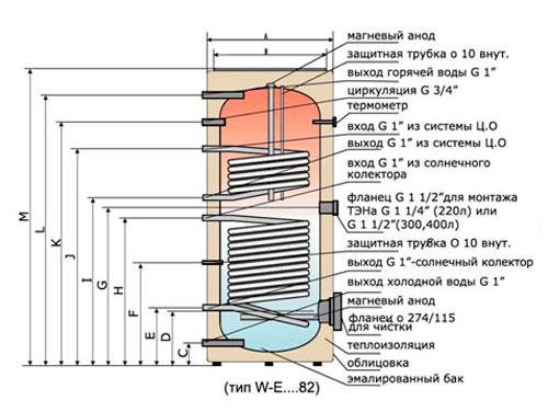Бойлер или теплообменник как сделать теплообменник для сушильной камеры