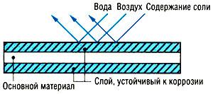 Антикоррозийное покрытие Blue Fin в кондиционере Electrolux EACC/I-18H/DC/N3