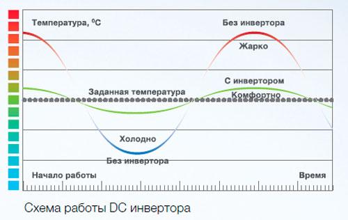 Схема работы DC инвертора в кондиционере Electrolux EACC/I-18H/DC/N3